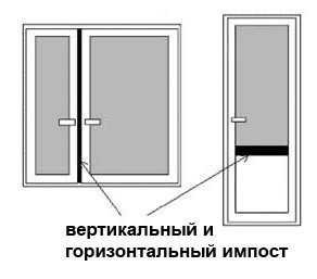 Импост служит дополнительным стабилизатором конструкции, помогая сохранять окну первоначальную форму.