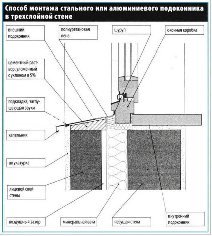 Способ монтажа стального или алюминиевого подоконника