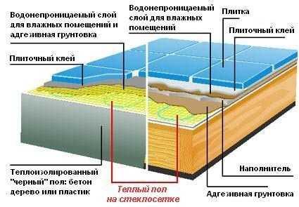 Схема монтажа теплого пола на стеклосетке