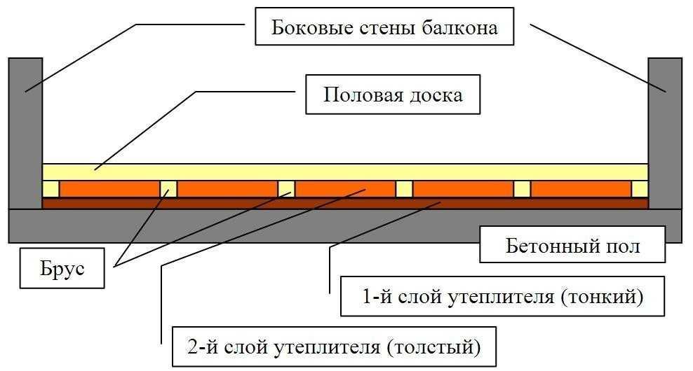 Схема отделки пола лоджии