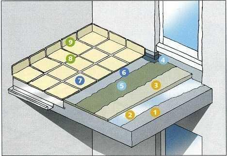 Схема укладки плитки на балкон