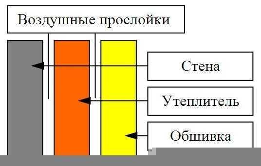 Схема утепления балкона с использованием воздушной прослойки