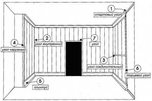 Схема монтажа деревянных панелей