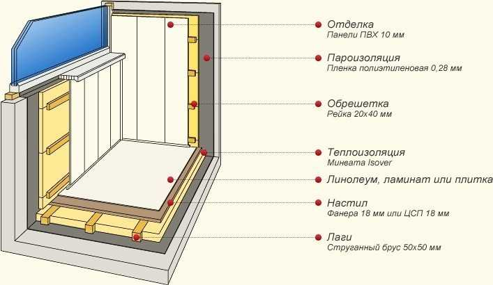 Схема теплоизоляции балкона