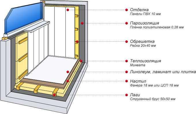 Пример решения отделки балкона