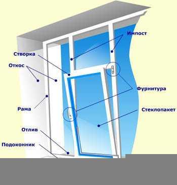 Схема конструкции окна