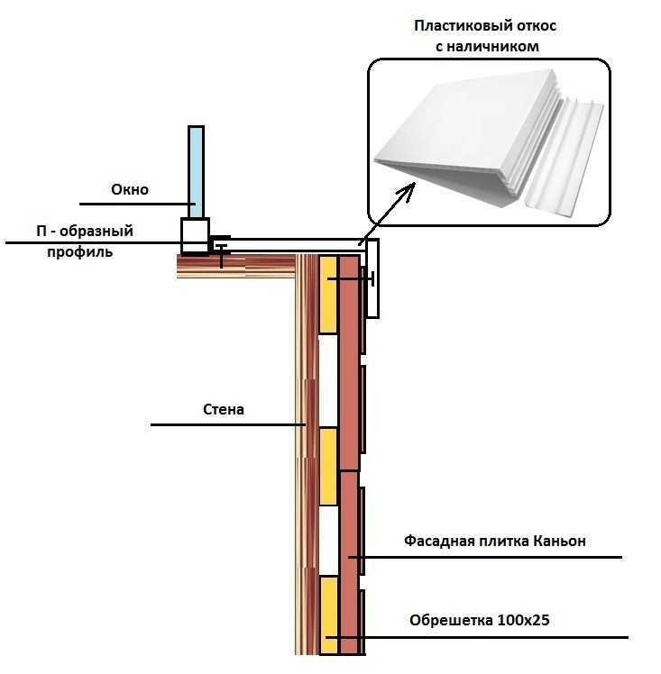 Схема обрамления окна пластиковым откосом с наличником