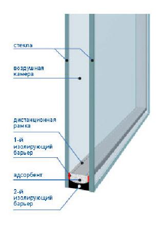 Схема однокамерного стеклопакета