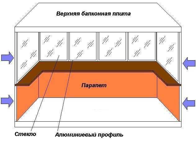 Схема остекления балкона алюминиевым профилем
