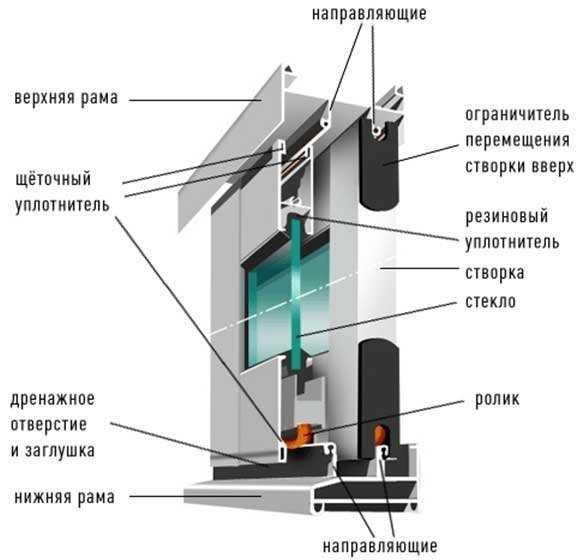 Схема составляющих оконного профиля