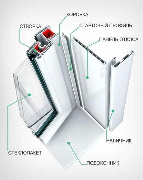 Схема строения окна с пластиковым откосом