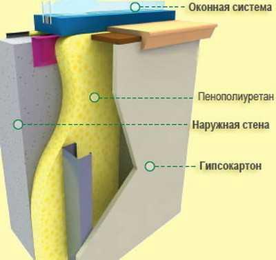 Схема утепления стены пенополиуретаном